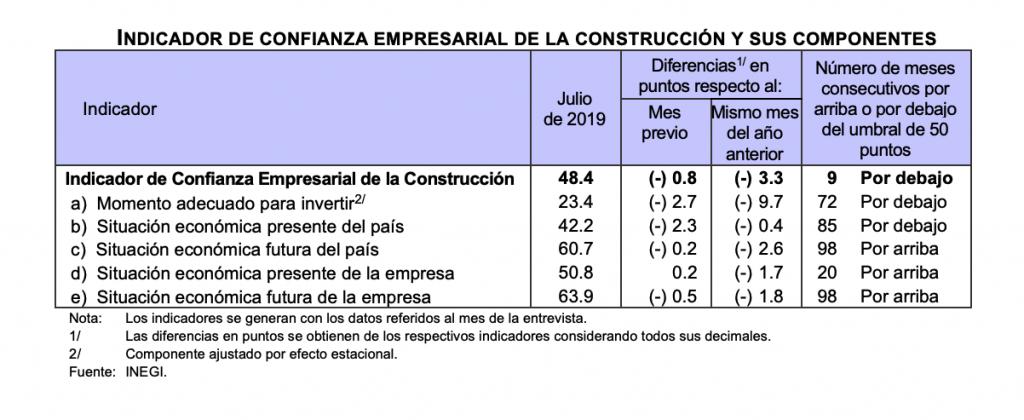 Confianza empresarial de la construcción INEGI - Bimsa Reports