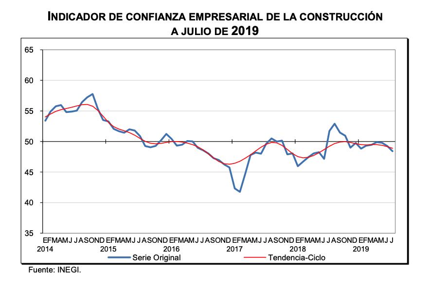 Confianza empresarial de la construcción 2 INEGI - Bimsa Reports