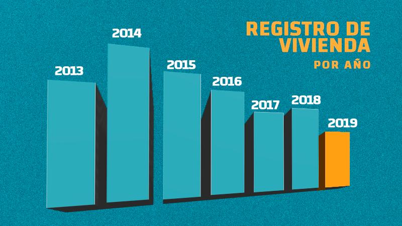 Registro de vivienda cayó a su mínimo histórico en 2019; en Nuevo León cae 31%