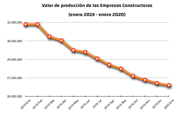 Valor de produccion constructoras enero 2020